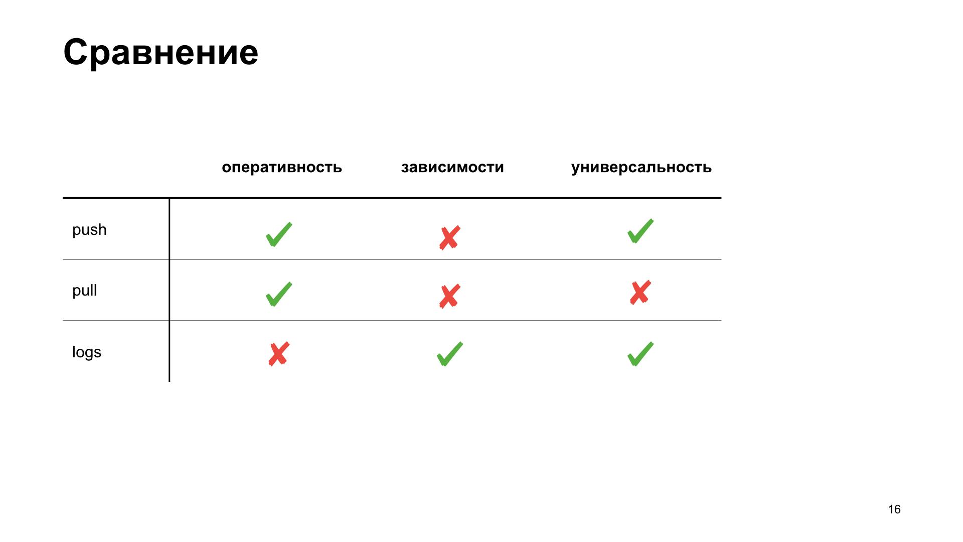 uWSGI в помощь метрикам. Доклад Яндекса - 10