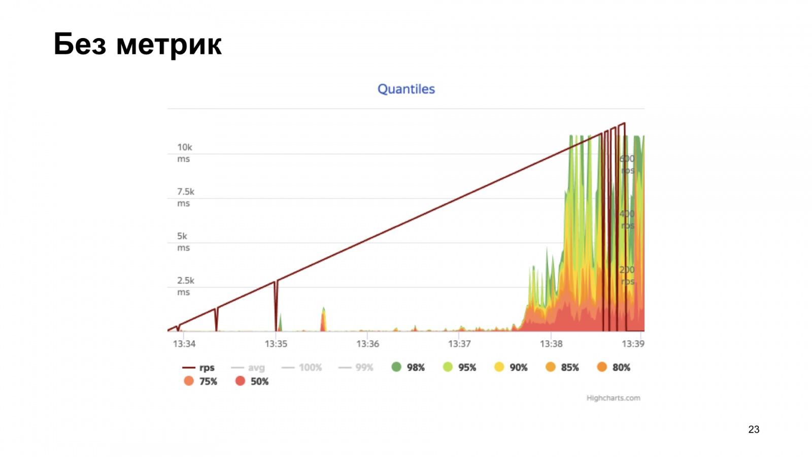 uWSGI в помощь метрикам. Доклад Яндекса - 16
