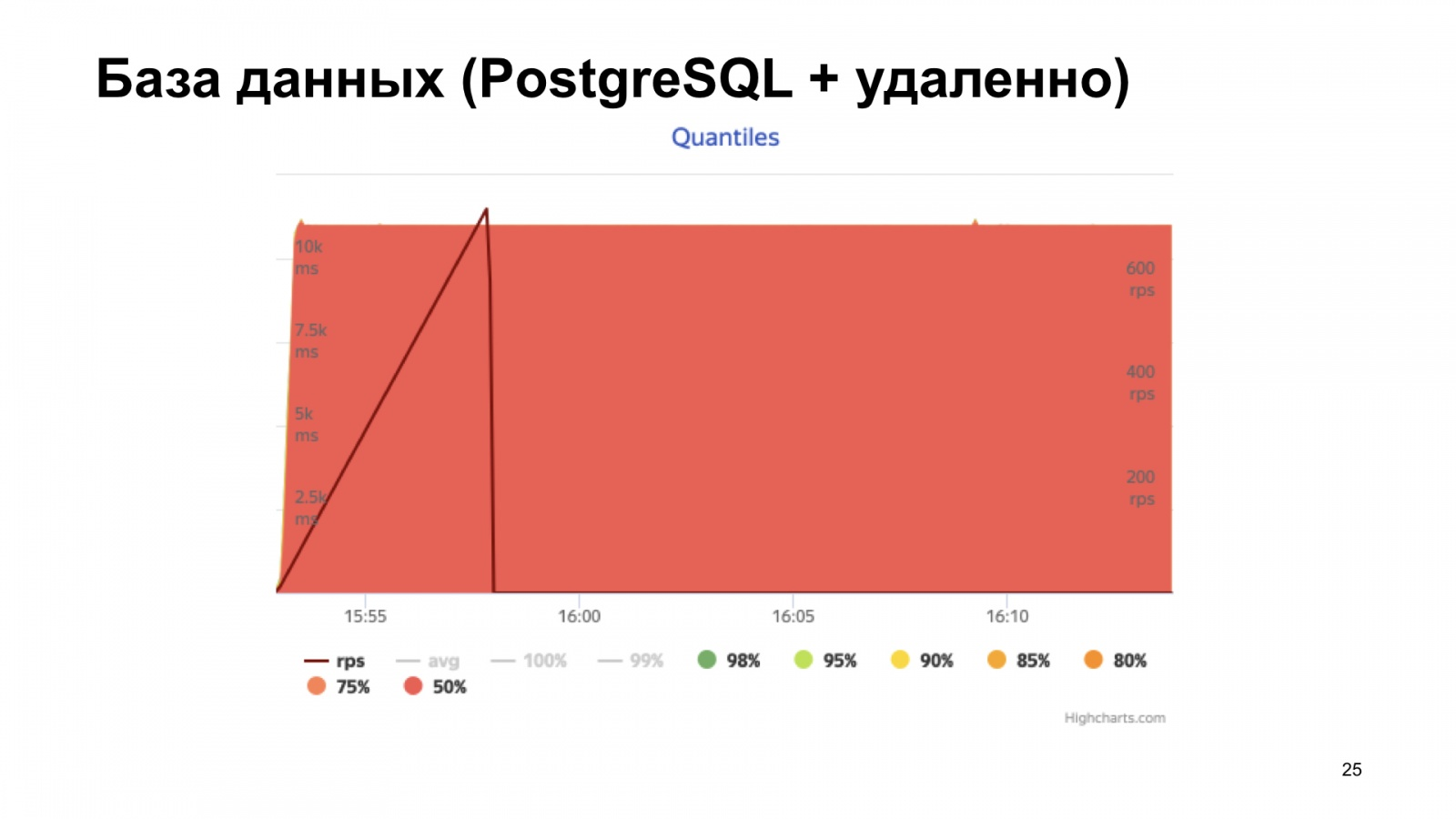 uWSGI в помощь метрикам. Доклад Яндекса - 18