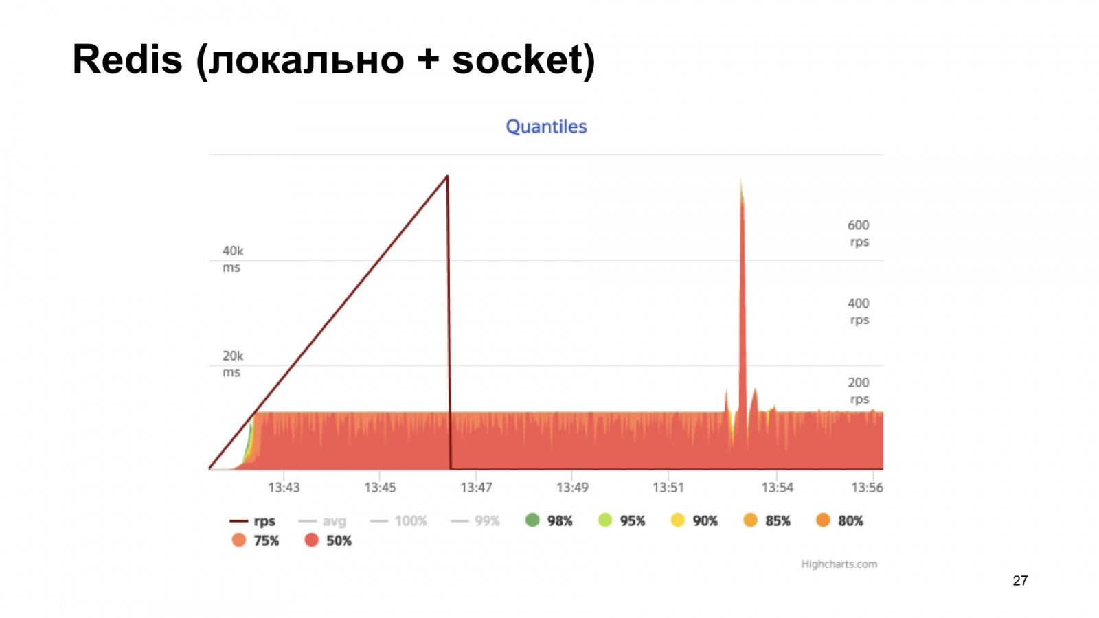 uWSGI в помощь метрикам. Доклад Яндекса - 20