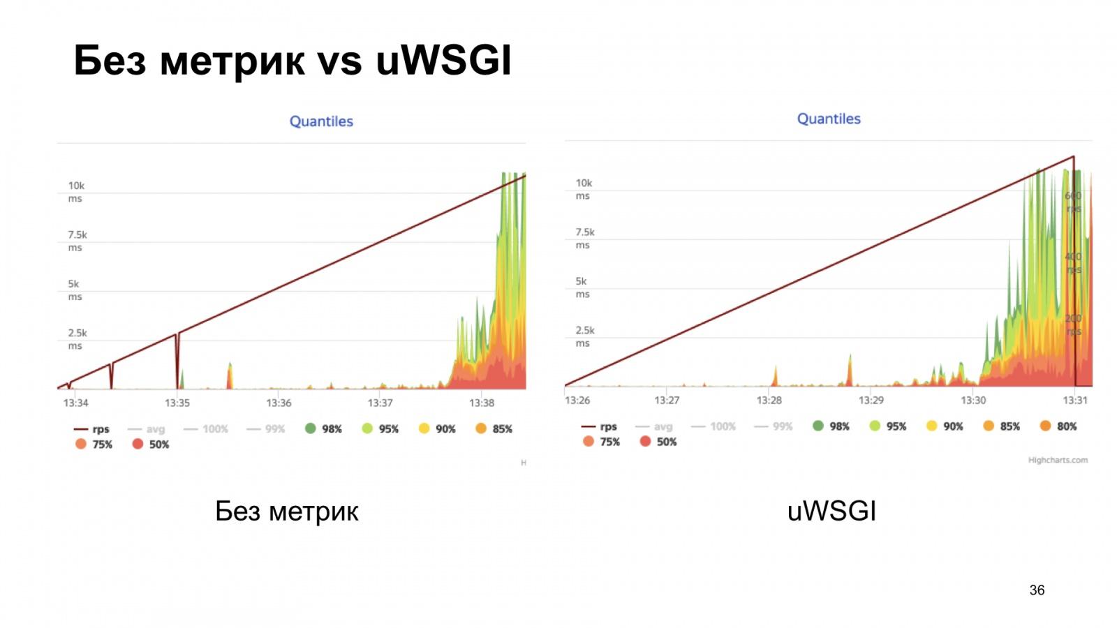 uWSGI в помощь метрикам. Доклад Яндекса - 28
