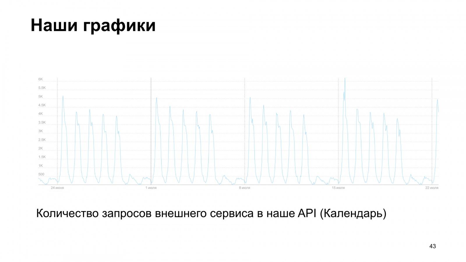 uWSGI в помощь метрикам. Доклад Яндекса - 34