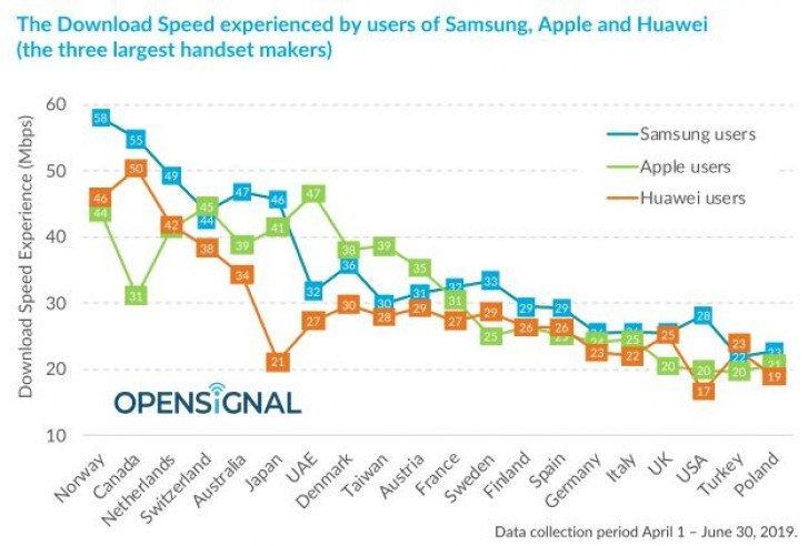 В России и почти по всему миру. Смартфоны Samsung оказались быстрее Huawei и Apple
