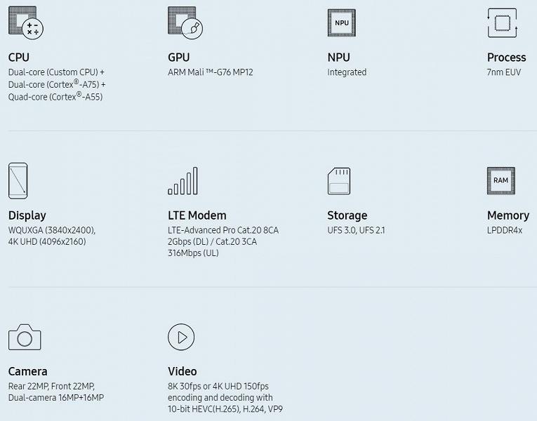 Представлена однокристальная платформа Samsung Exynos 9825 — первая в мире SoC, выполненная по технологии 7 нм EUV