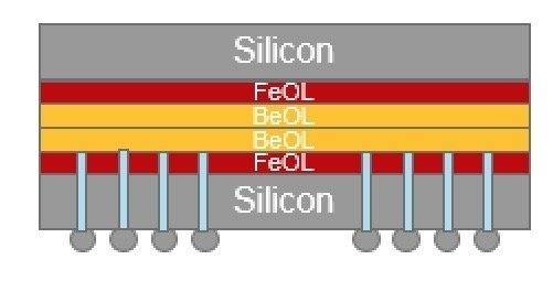 GlobalFoundries и ARM спроектировали тестовый чип с объёмной упаковкой