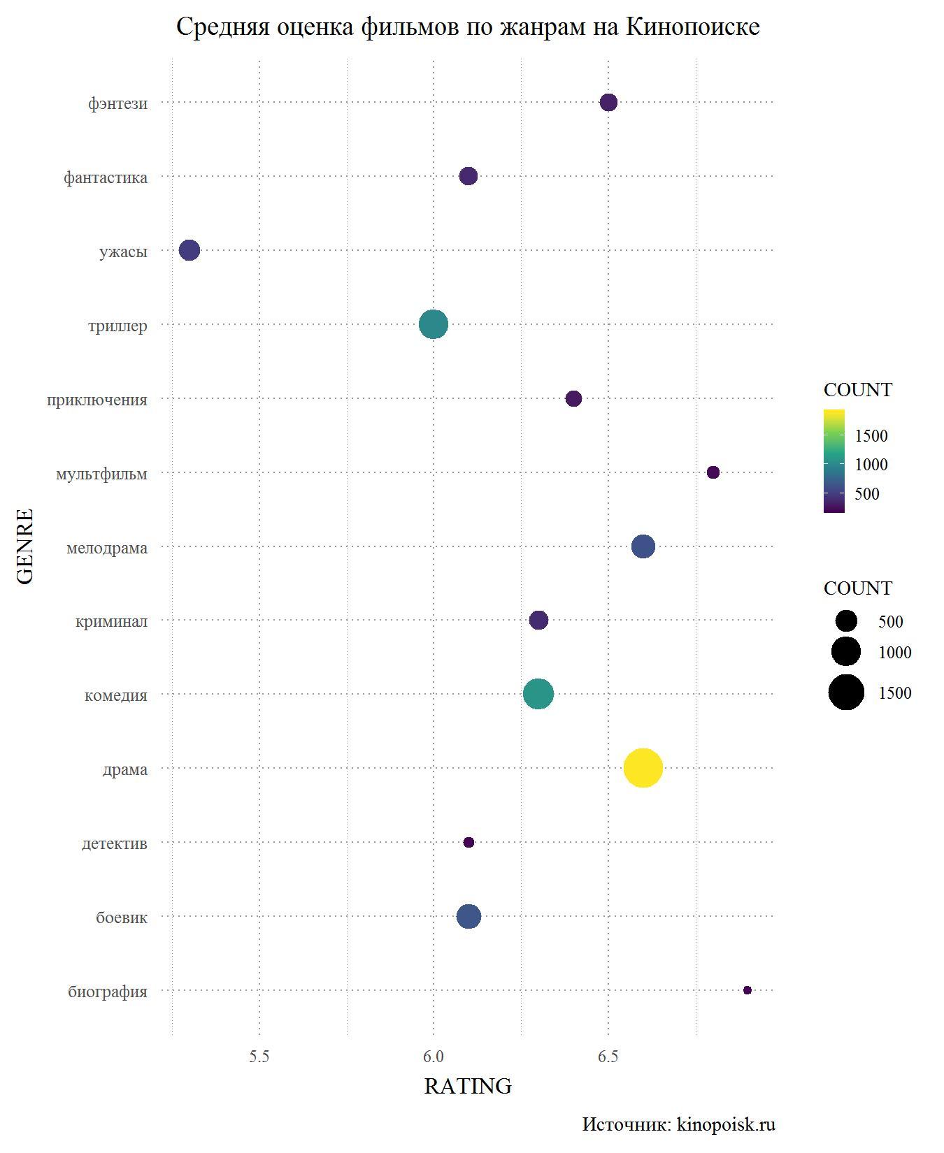 Web scraping с помощью R. Сравнение оценок фильмов на сайтах Кинопоиск и IMDB - 8