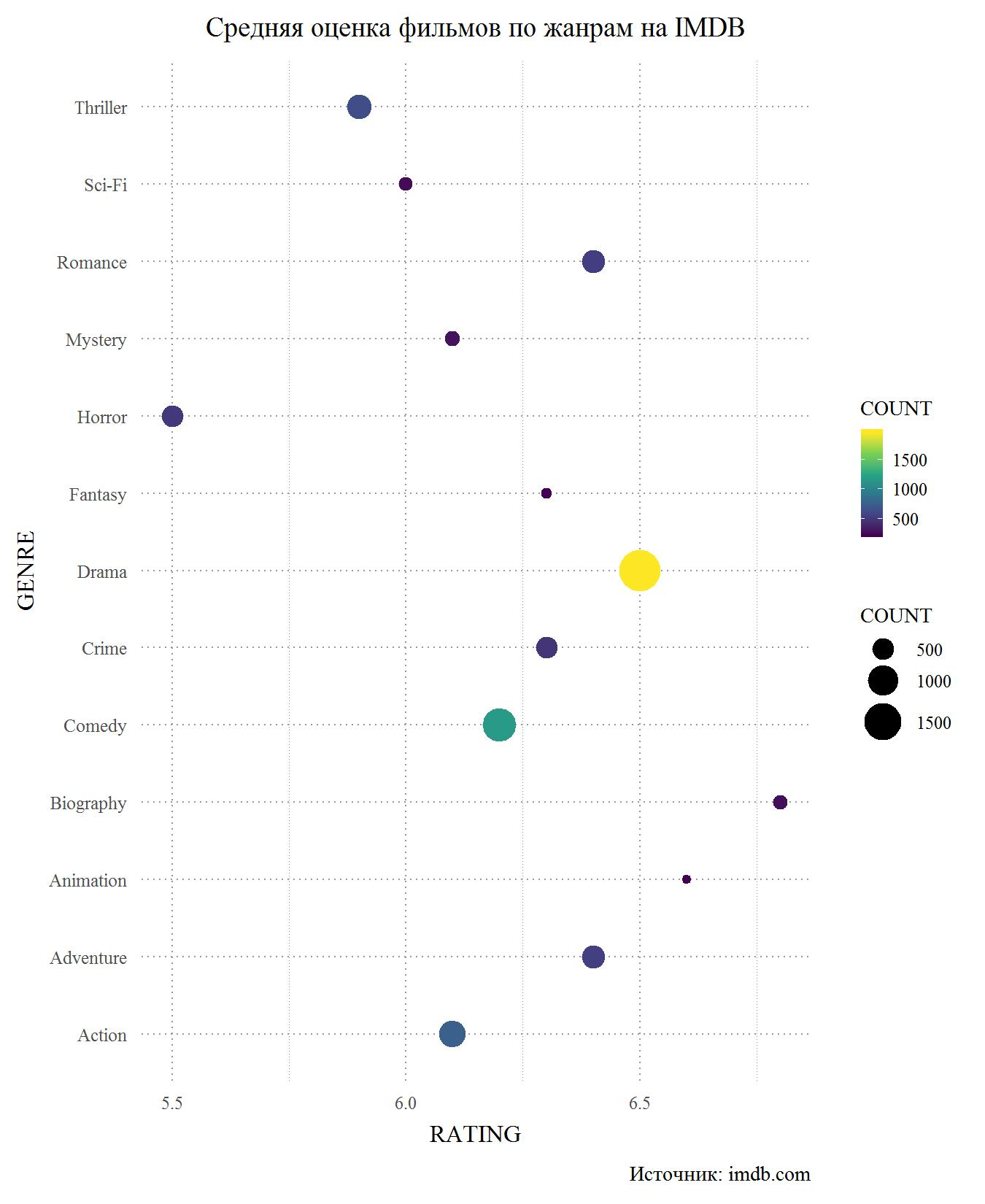 Web scraping с помощью R. Сравнение оценок фильмов на сайтах Кинопоиск и IMDB - 9