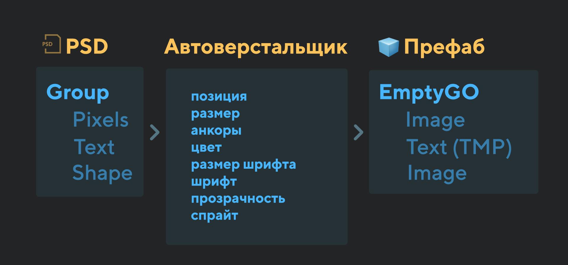 Автоверстка и стили в Unity: наш новый пайплайн и инструменты для UI - 8
