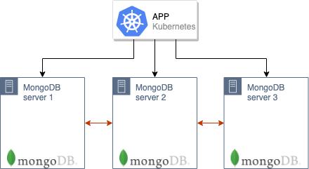 Беспростойная миграция MongoDB в Kubernetes - 2