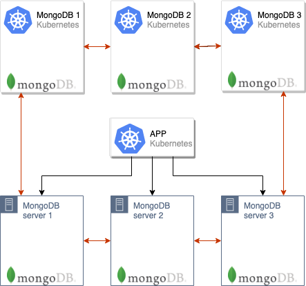 Беспростойная миграция MongoDB в Kubernetes - 3