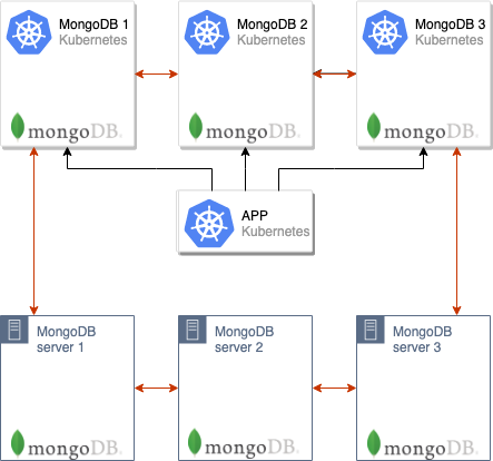 Беспростойная миграция MongoDB в Kubernetes - 4