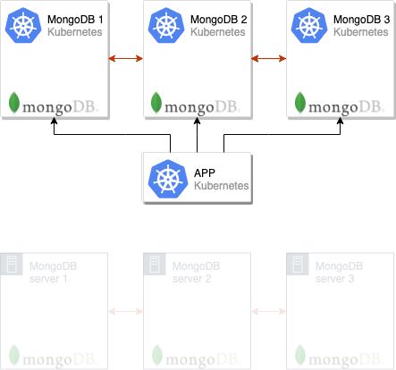 Беспростойная миграция MongoDB в Kubernetes - 5