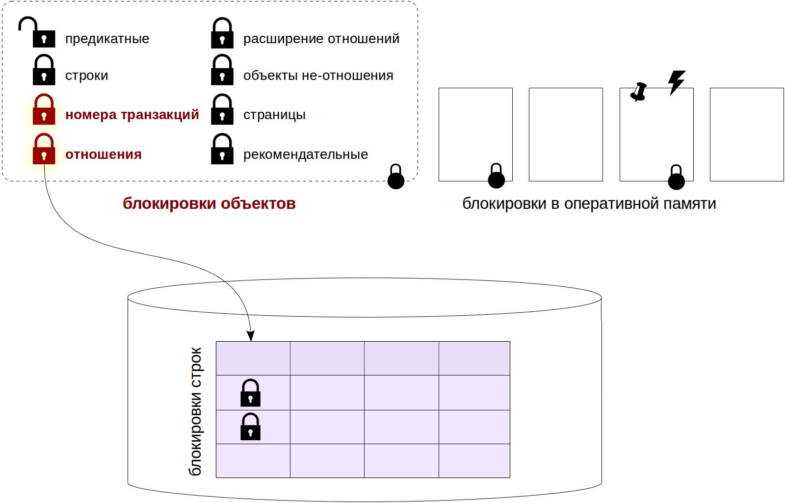 Блокировки в PostgreSQL: 1. Блокировки отношений - 2