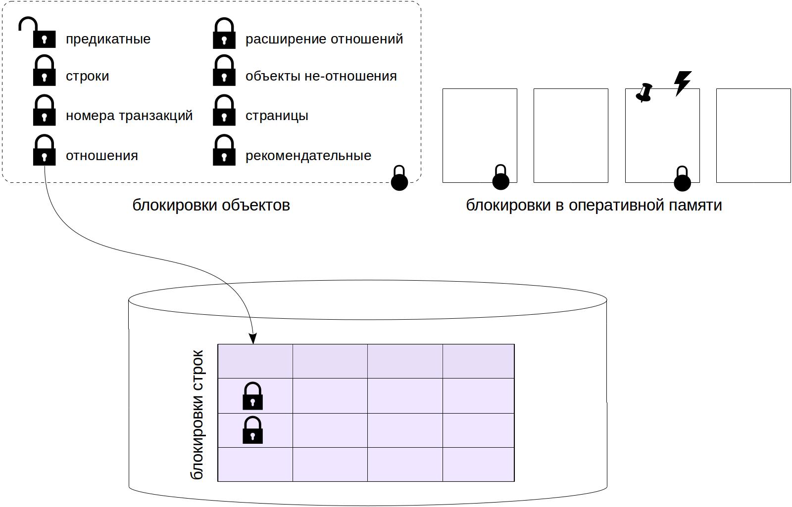 Блокировки в PostgreSQL: 1. Блокировки отношений - 1