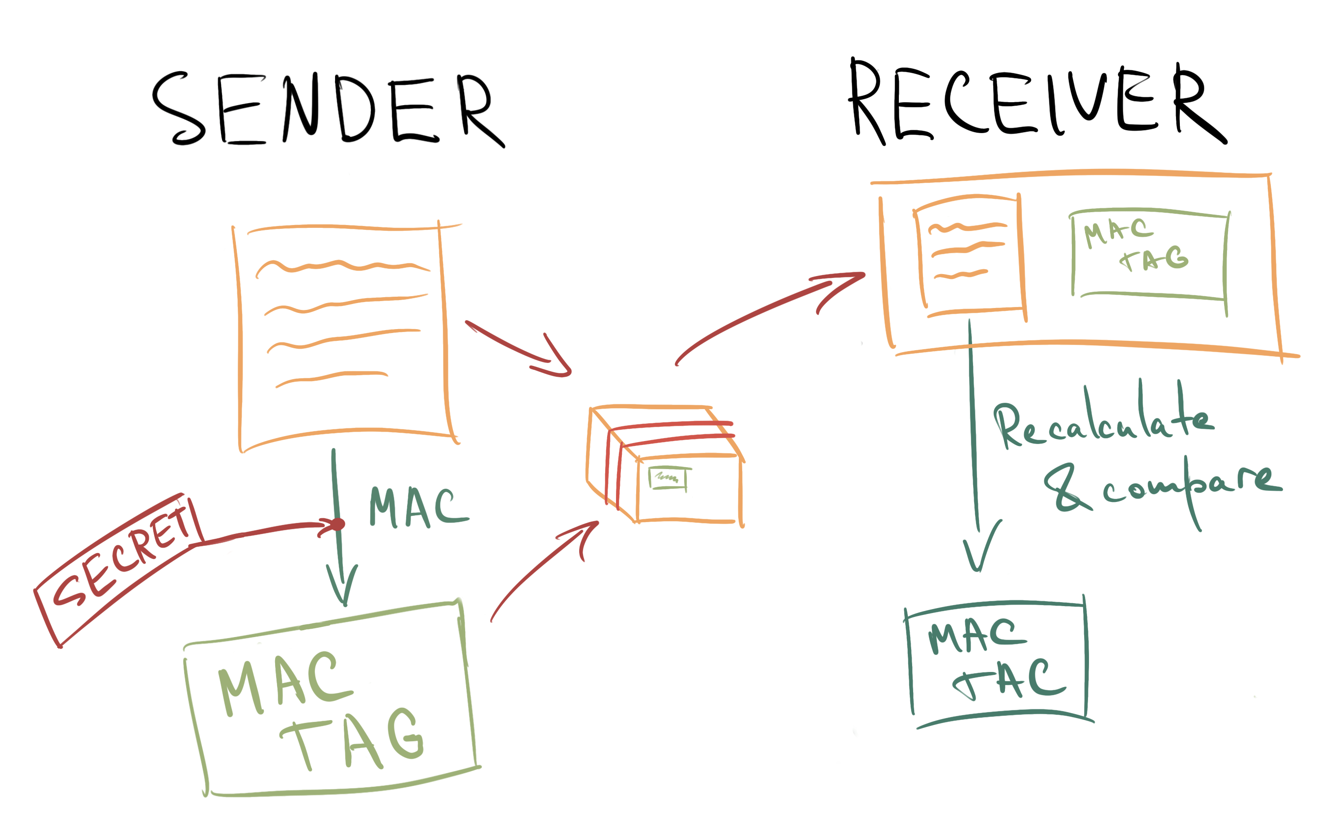 MAC Tag