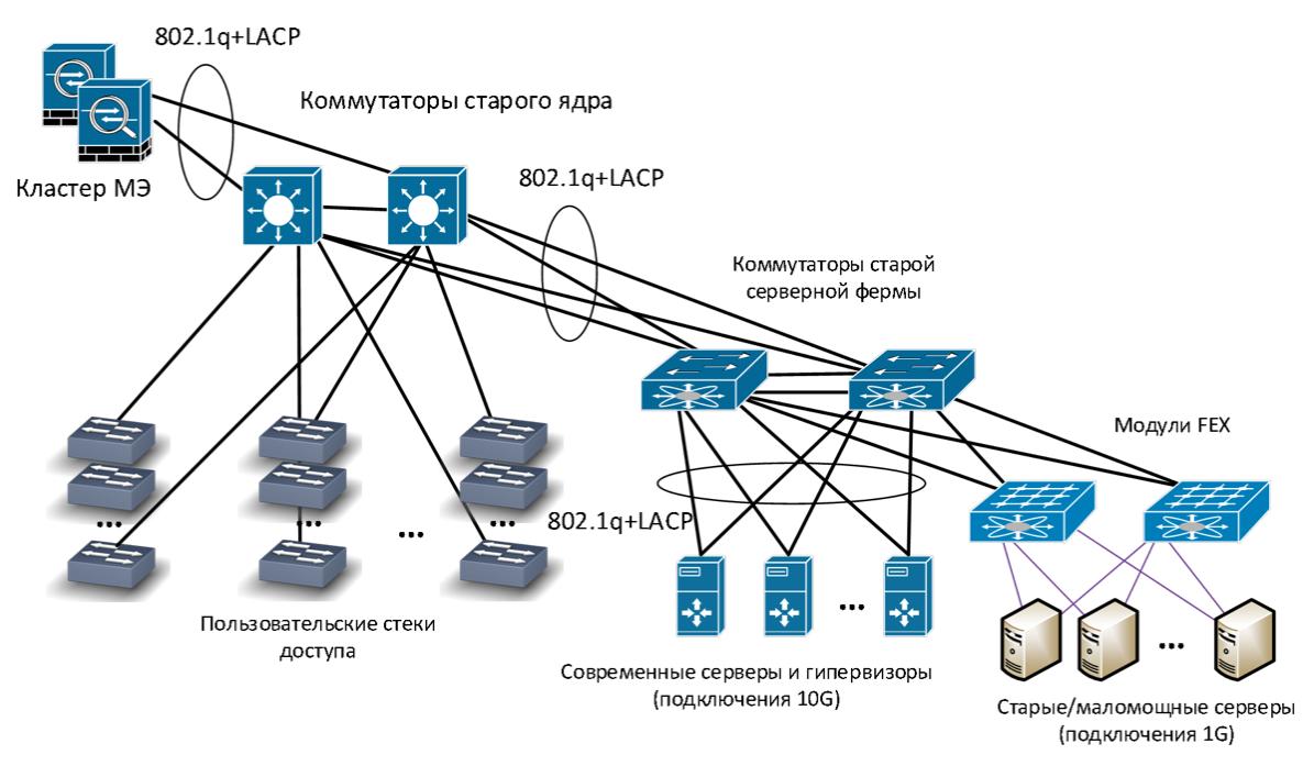 Как мы спроектировали и реализовали новую сеть на Huawei в московском офисе, часть 3: серверная фабрика - 2