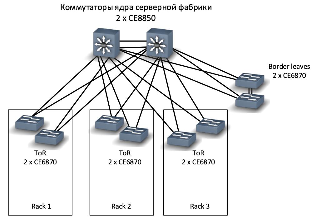 Как мы спроектировали и реализовали новую сеть на Huawei в московском офисе, часть 3: серверная фабрика - 3