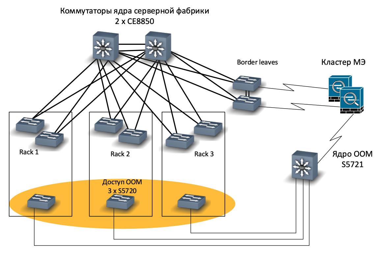 Как мы спроектировали и реализовали новую сеть на Huawei в московском офисе, часть 3: серверная фабрика - 5