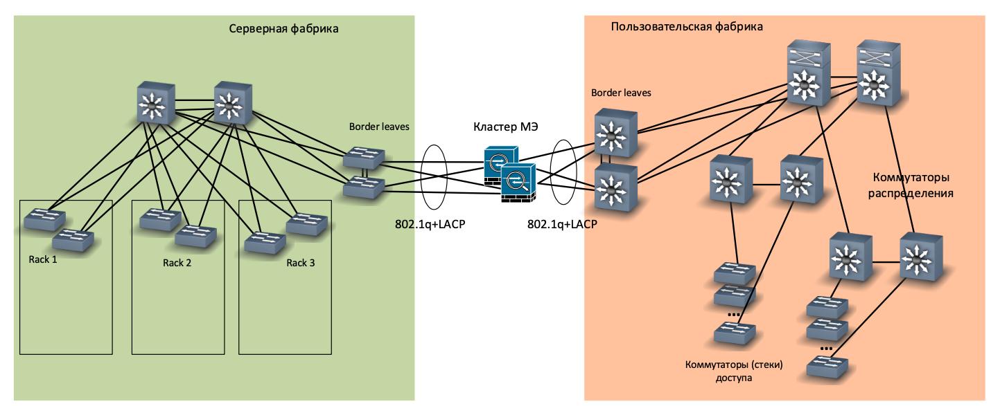 Как мы спроектировали и реализовали новую сеть на Huawei в московском офисе, часть 3: серверная фабрика - 6