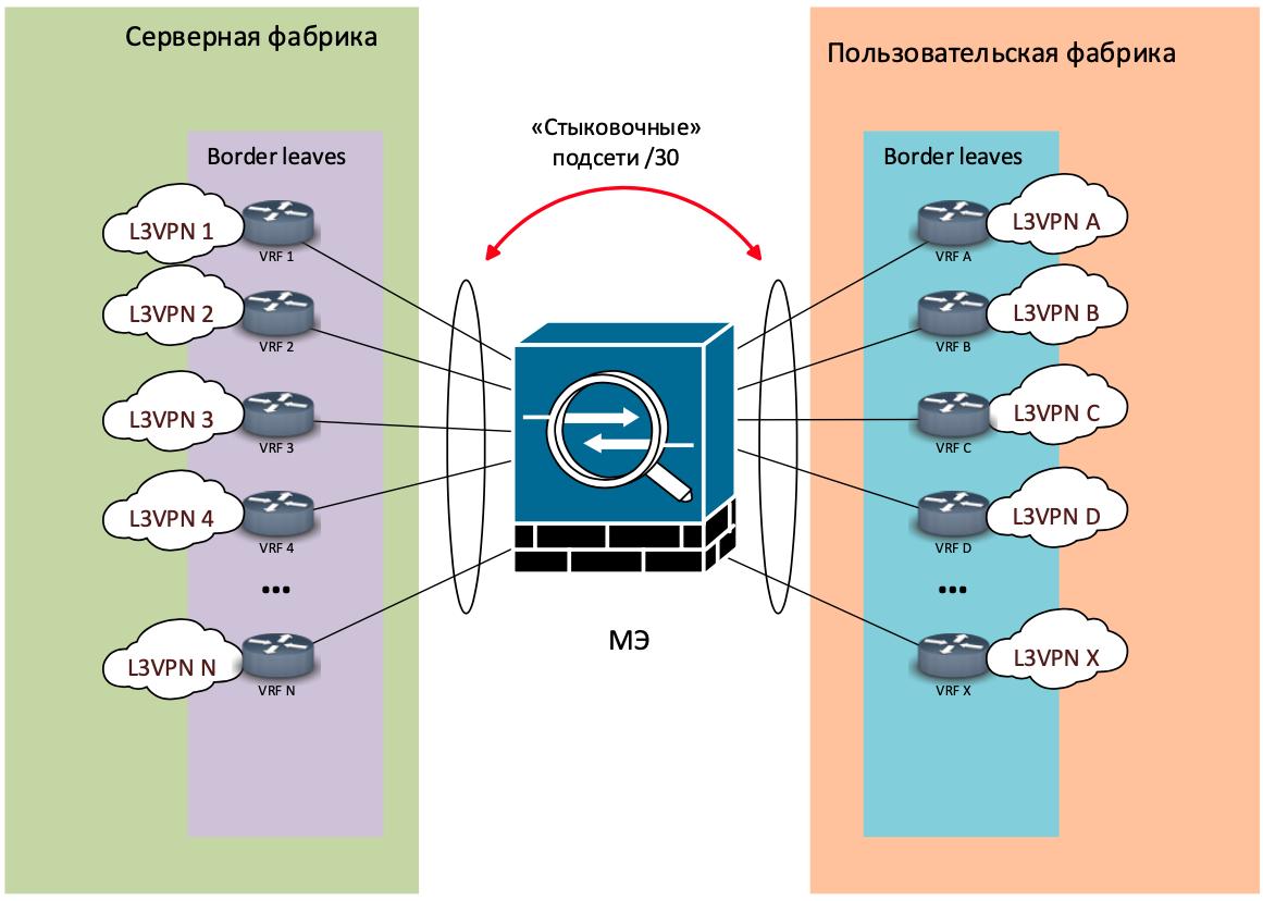 Как мы спроектировали и реализовали новую сеть на Huawei в московском офисе, часть 3: серверная фабрика - 7