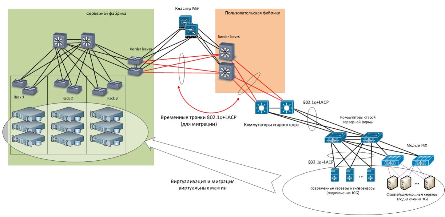 Как мы спроектировали и реализовали новую сеть на Huawei в московском офисе, часть 3: серверная фабрика - 8