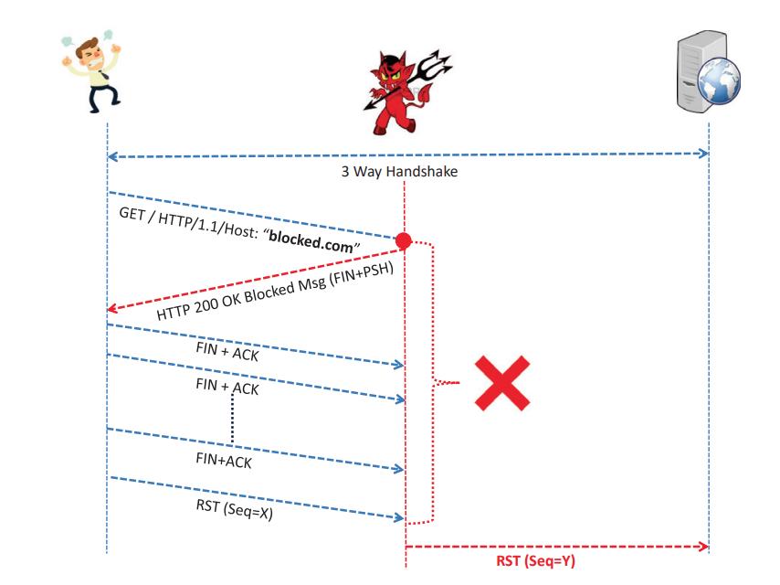 Как устроены блокировки в интернете: обзор современных методов на реальном примере - 2