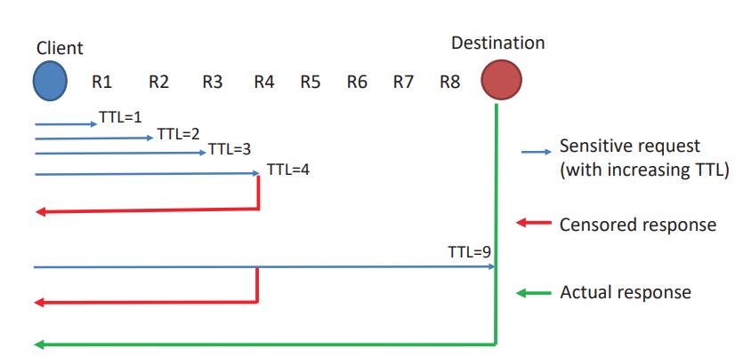 Как устроены блокировки в интернете: обзор современных методов на реальном примере - 3