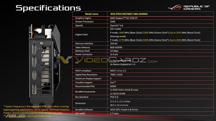 Графический процессор в ASUS ROG Strix Radeon RX 5700 XT разогнан выше 2 ГГц «из коробки»