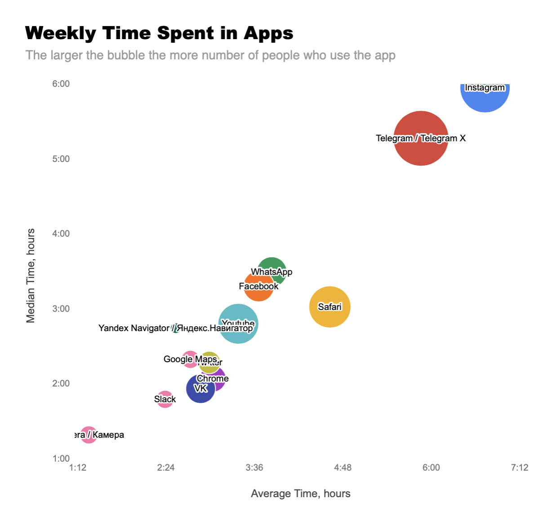 Как соцсети поглощают наше внимание: большое исследование про экранное время - 8