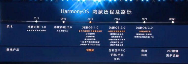 В Huawei официально анонсировали название операционной системы для своих устройств — HarmonyOS - 10