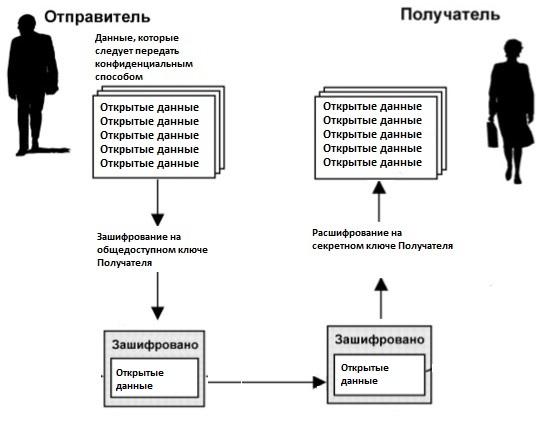 DPKI: устраняем недостатки централизованной PKI при помощи блокчейна - 2