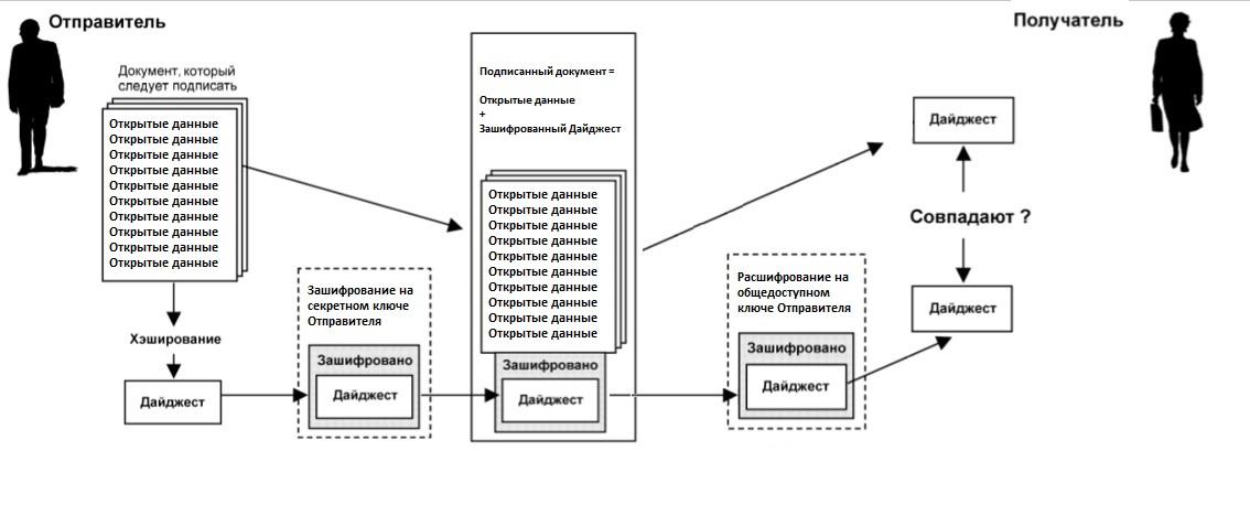 DPKI: устраняем недостатки централизованной PKI при помощи блокчейна - 3