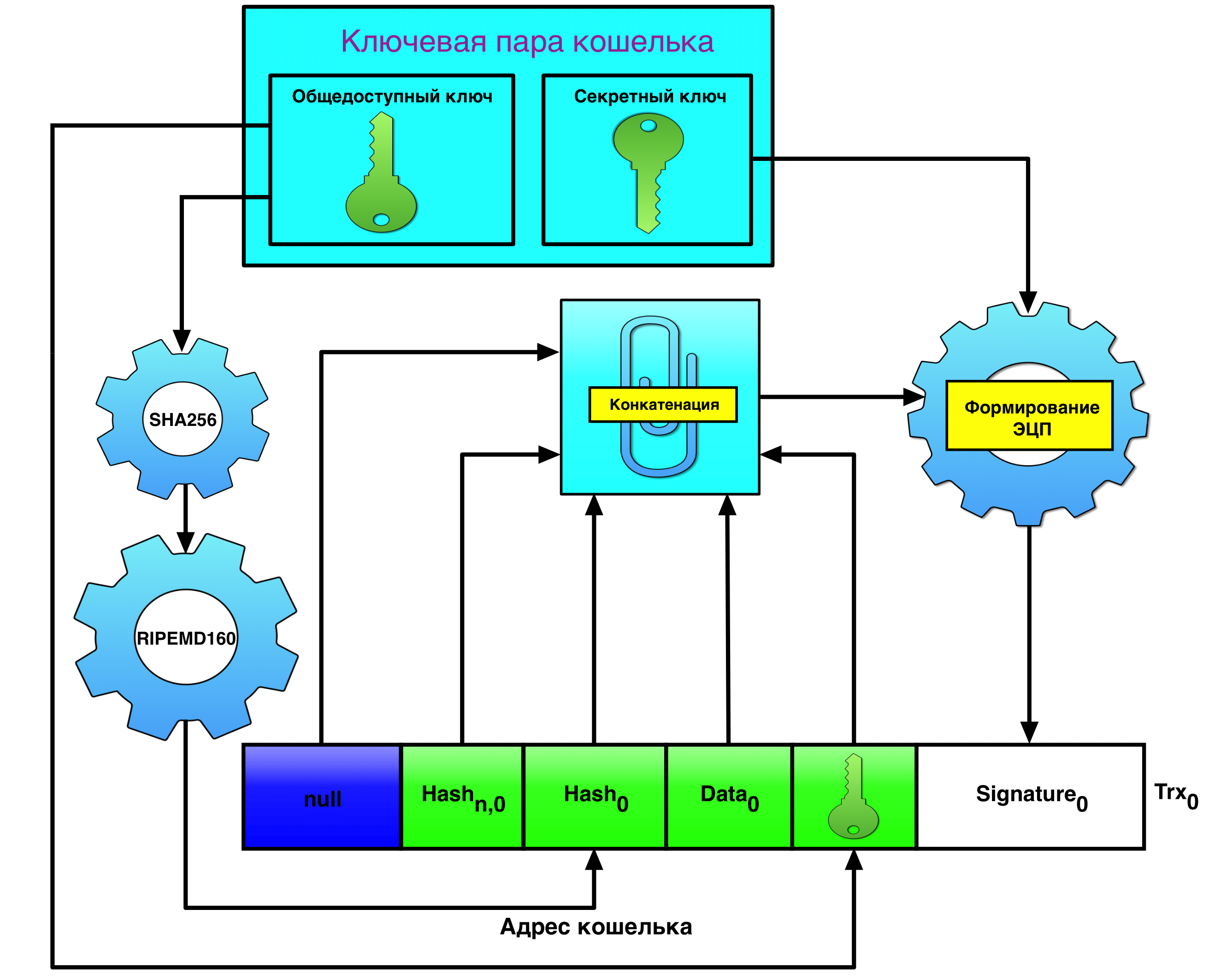 DPKI: устраняем недостатки централизованной PKI при помощи блокчейна - 4