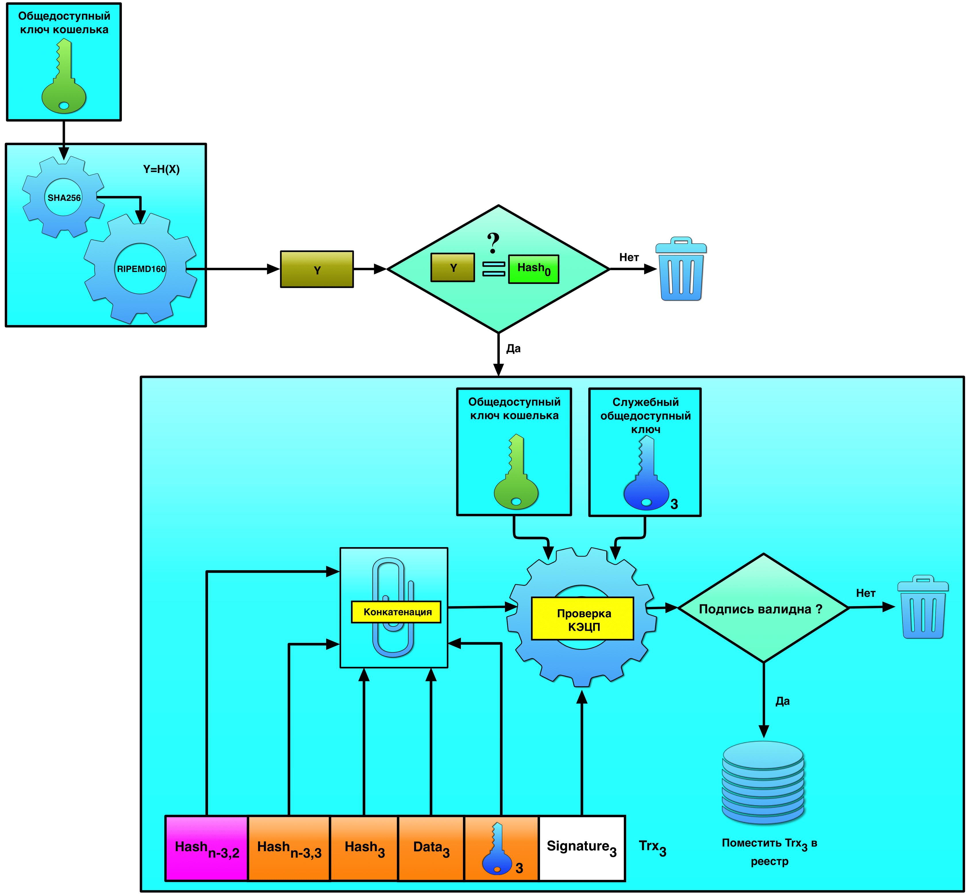 DPKI: устраняем недостатки централизованной PKI при помощи блокчейна - 7