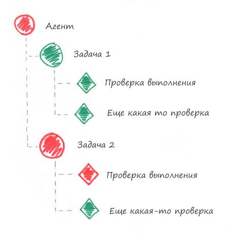 Едим слона по частям. Стратегия мониторинга работоспособности приложений на примерах - 8