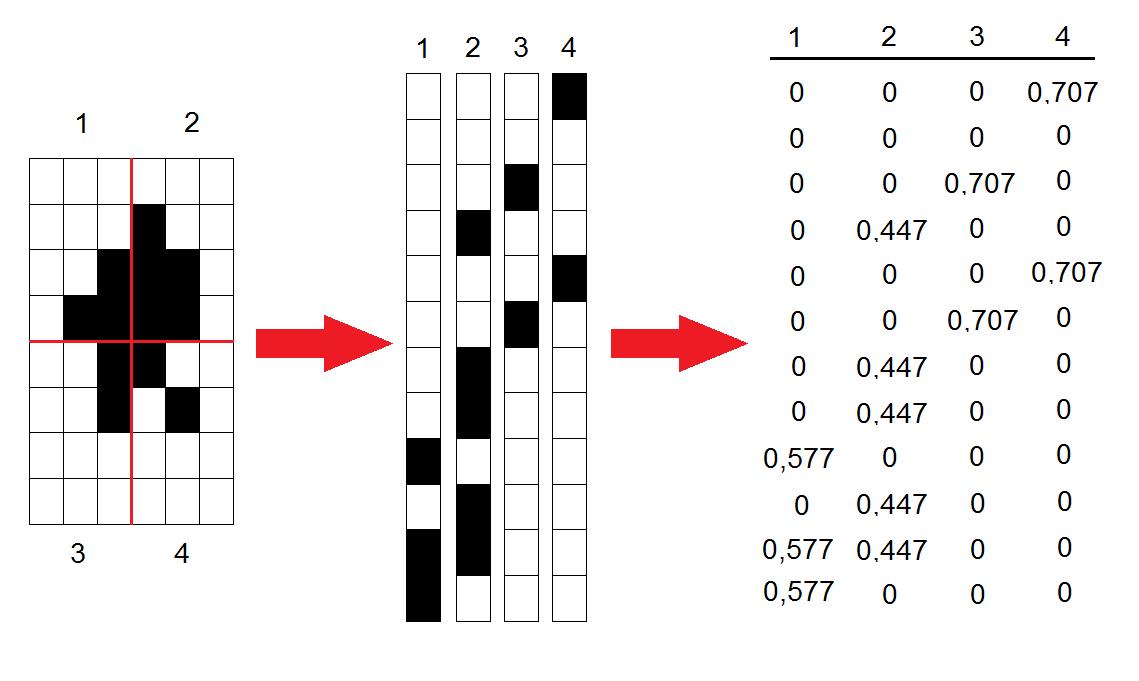 Преобразование черно-белых изображений в ASCII-графику при помощи неотрицательного матричного разложения - 4