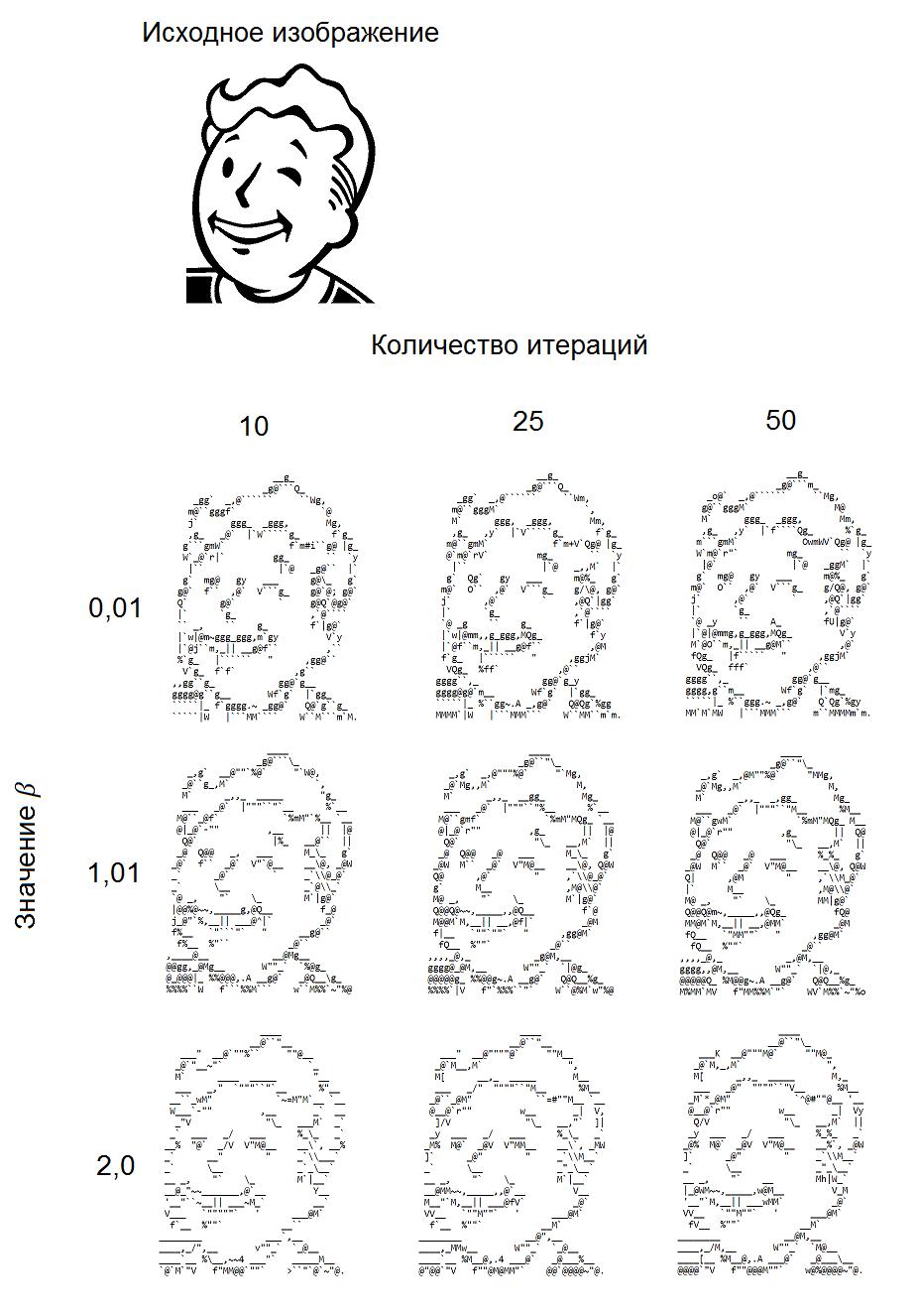 Преобразование черно-белых изображений в ASCII-графику при помощи неотрицательного матричного разложения - 6