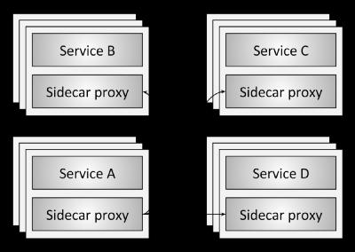 Сервисная сеть, «Плоскость данных» и «Плоскости управления» (Service mesh data plane vs. control plane) - 2