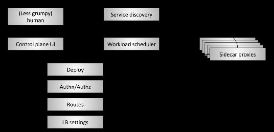 Сервисная сеть, «Плоскость данных» и «Плоскости управления» (Service mesh data plane vs. control plane) - 4