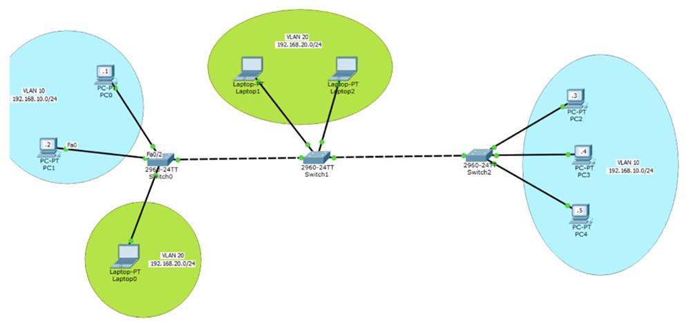 Тренинг Cisco 200-125 CCNA v3.0. День 13. Настройка VLAN - 4