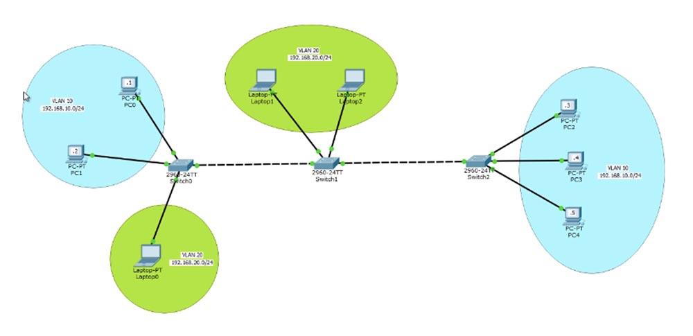 Тренинг Cisco 200-125 CCNA v3.0. День 13. Настройка VLAN - 1