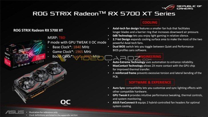 GPU видеокарты Asus Radeon RX 5700 XT ROG Strix работает на частоте свыше 2,0 ГГц
