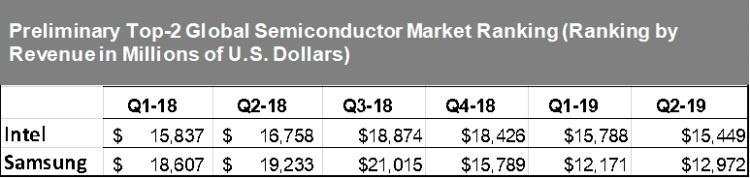 Samsung сокращает отставание от Intel на глобальном рынке полупроводниковой продукции