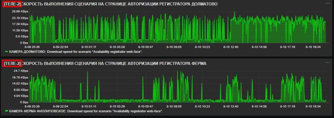 Что происходит с интернетом «Tele2» - 4