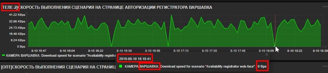 Что происходит с интернетом «Tele2» - 9