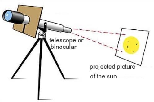 Наблюдаем Солнце: 5 видов гаджетов, от 5$ до 5000$ - 2