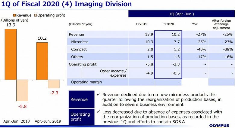 Продажи беззеркальных камер Olympus за год сократились на 25%, компактных камер — на 40%