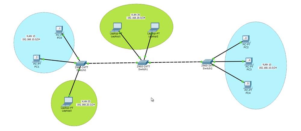 Тренинг Cisco 200-125 CCNA v3.0. День 14. VTP, Pruning и Native VLAN - 3