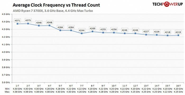 AMD объяснила, что означает параметр Max Boost Clock у новейших процессоров Ryzen 3000