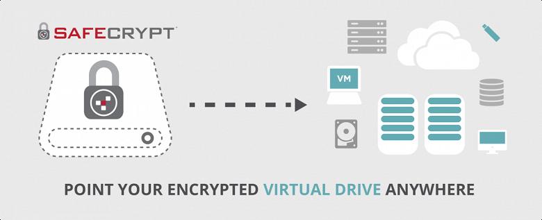 DataLocker повторно выпускает зашифрованный виртуальный диск SafeCrypt для SafeConsole
